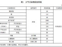 浙江涂装行业排放标准要求